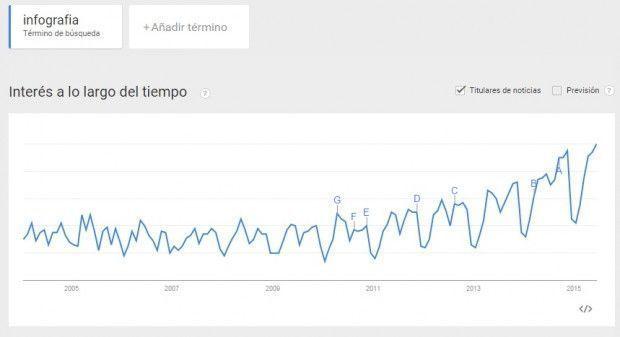 Infografía: Tendencia búsqueda Google Trends