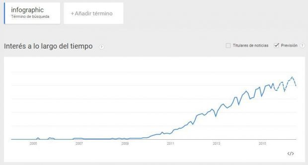 google trends palabra infographic
