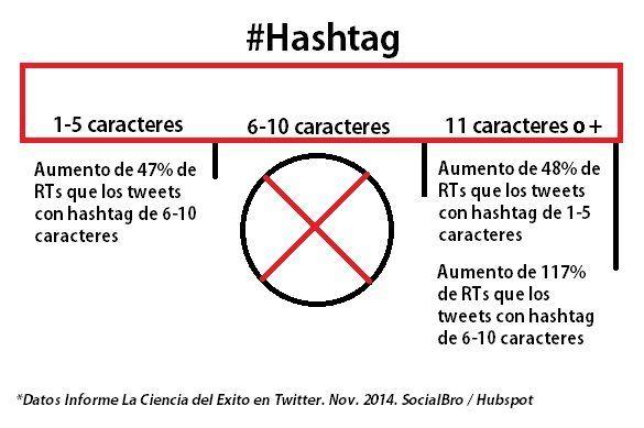 crear-tweet-perfecto-uso-hashtag