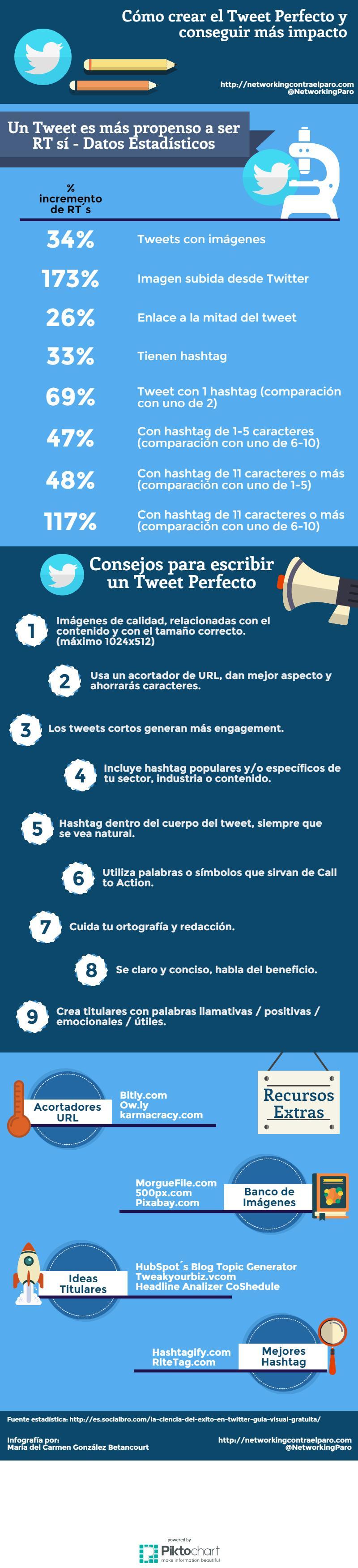 Cómo escribir el Tweet Perfecto y conseguir más impacto
