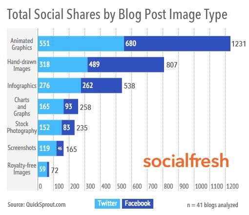 Engagement por Tipo de Imagen en un Post de Blog