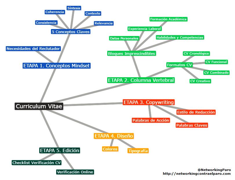 hacer-curriculum-vitae-mapa-conceptual