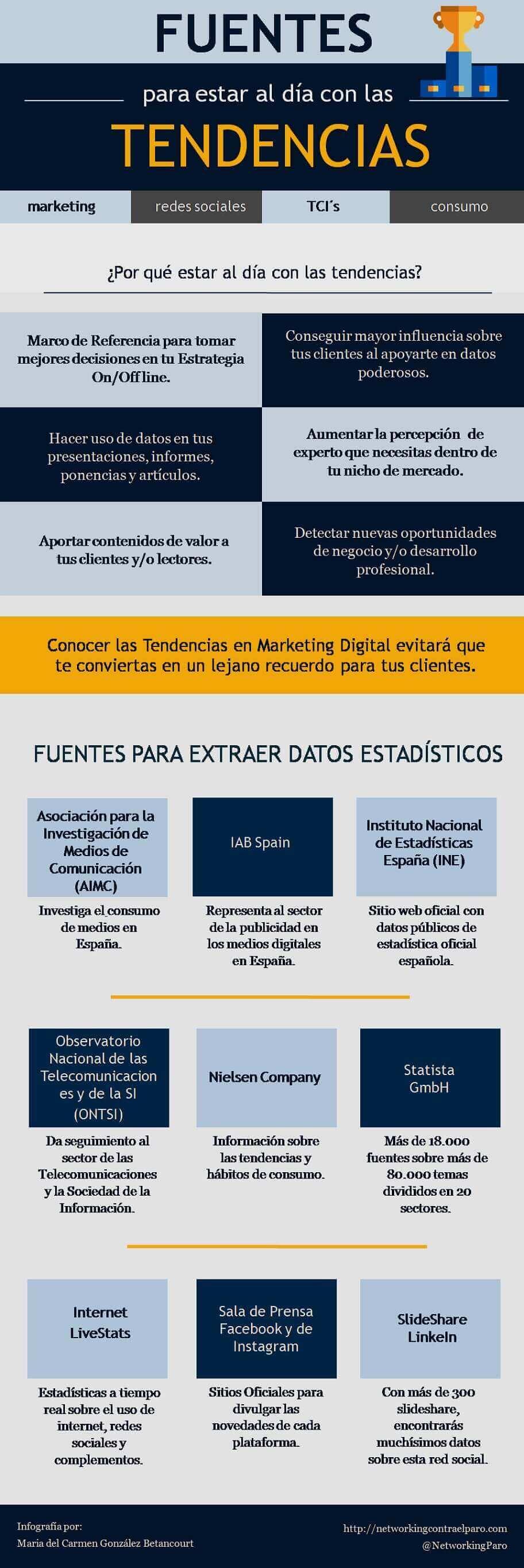 Fuentes para saber tendencias de marketing online