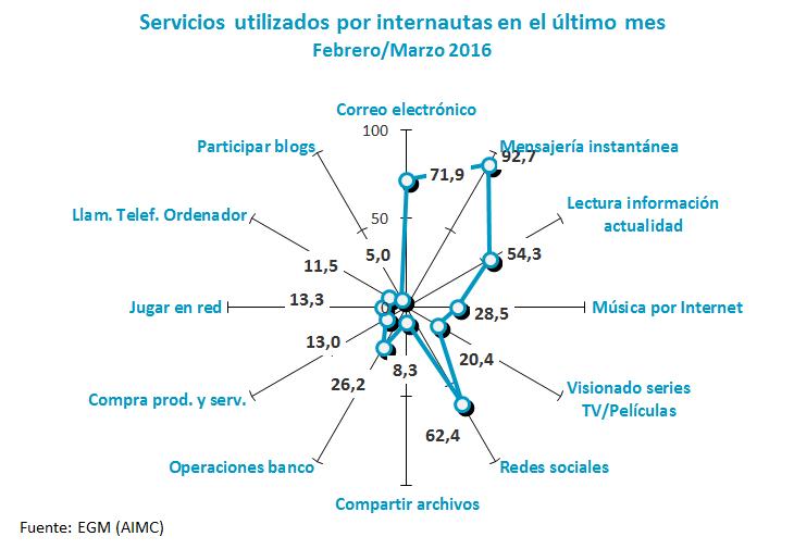Estadisticas de Servicios Tecnología de la Información en España - ONTSI