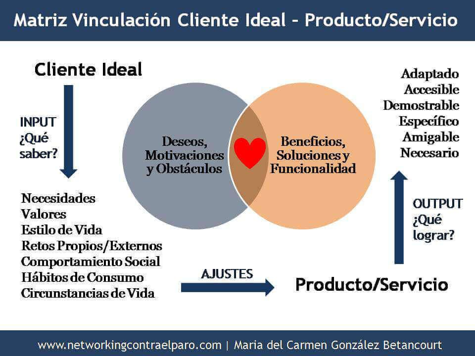 relacion-cliente-ideal-producto-servicio