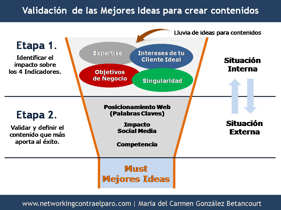 Mejores ideas para crear un Plan de Marketing de Contenidos