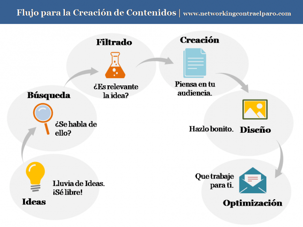 Proceso de Creación de Contenidos Marketing de Contenidos