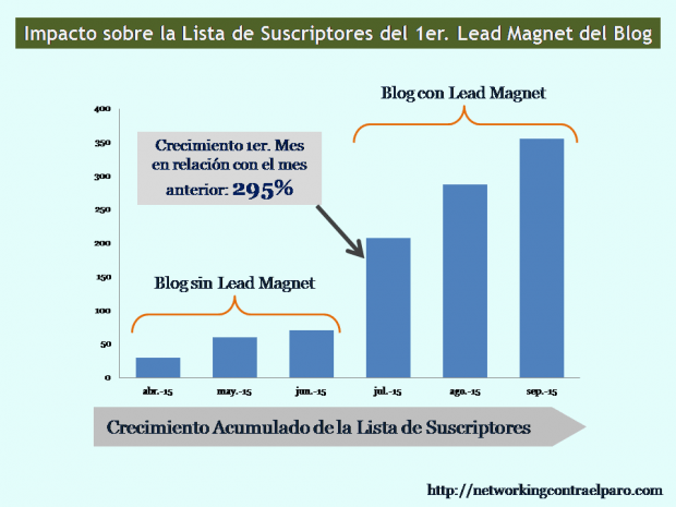 suscriptores-blog-lead-magnet