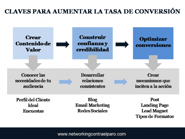 claves-aumentar-tasa-de-conversion-blog