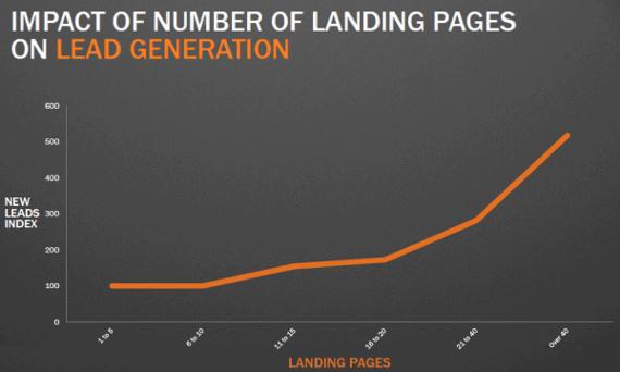 impacto-landing-page-conversion-suscriptores-3