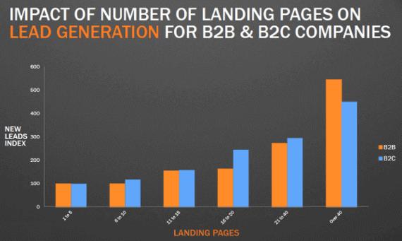 impacto-landing-page-negocios-internet