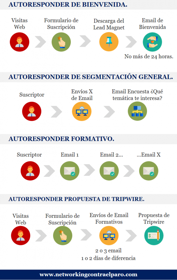 Ejemplos de Autoresponder - Guía de Email Marketing
